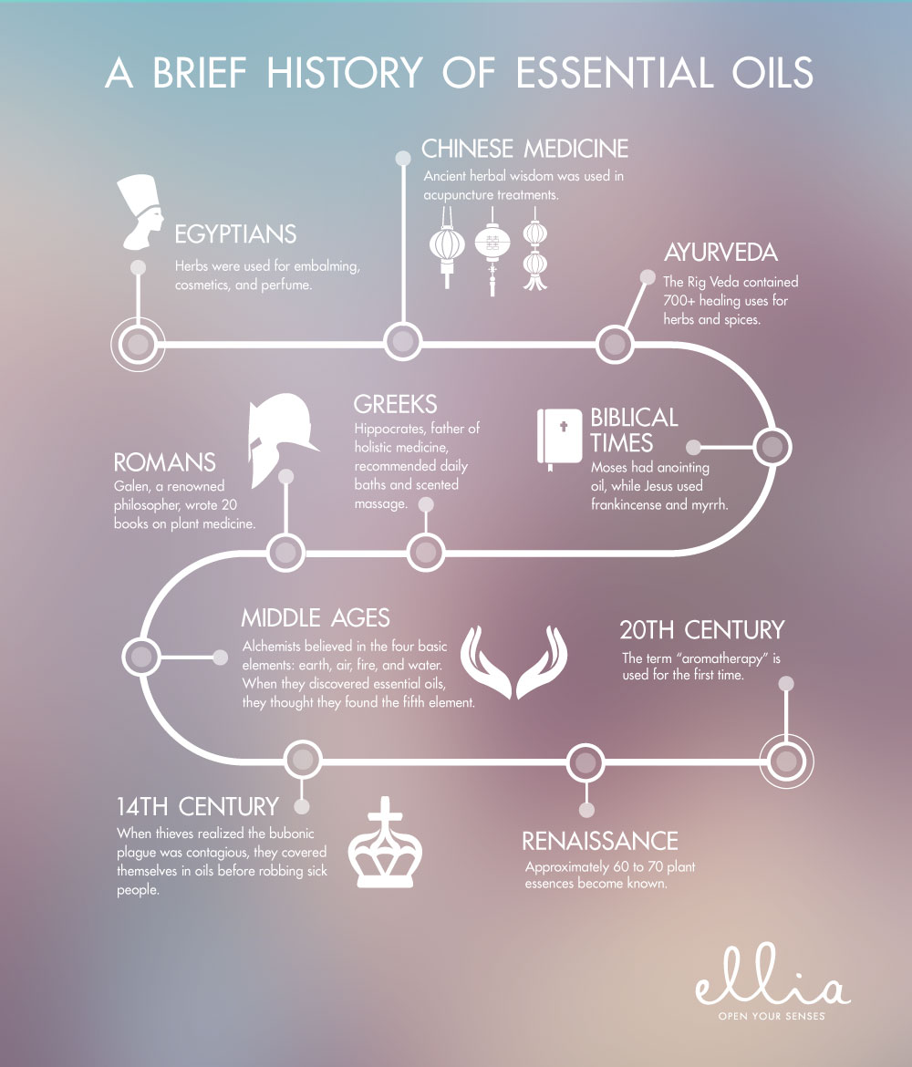 Infographic The History Of Essential Oils